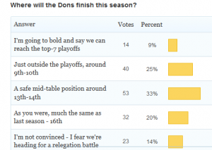 Dons poll on where to finish 12-13
